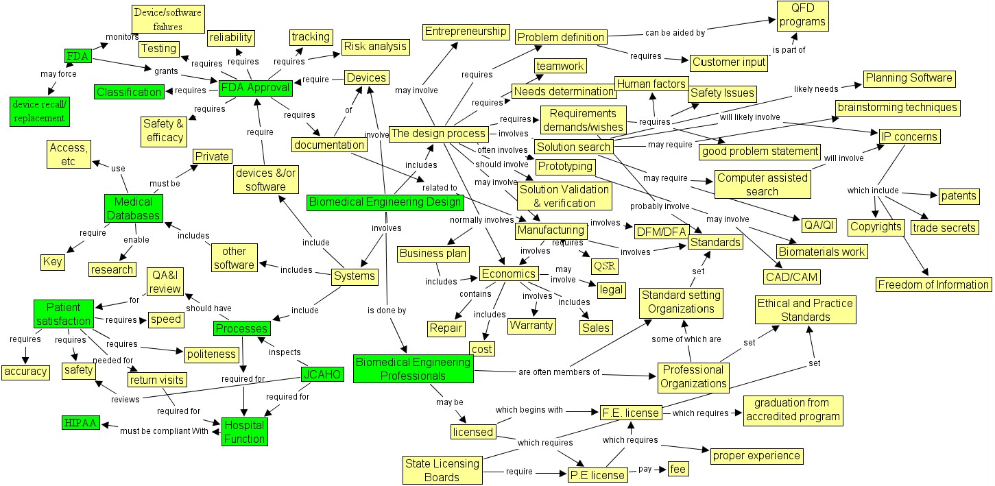 Worksheet Taxonomy Concept Map taxonomy of bme design here is a specific concept map